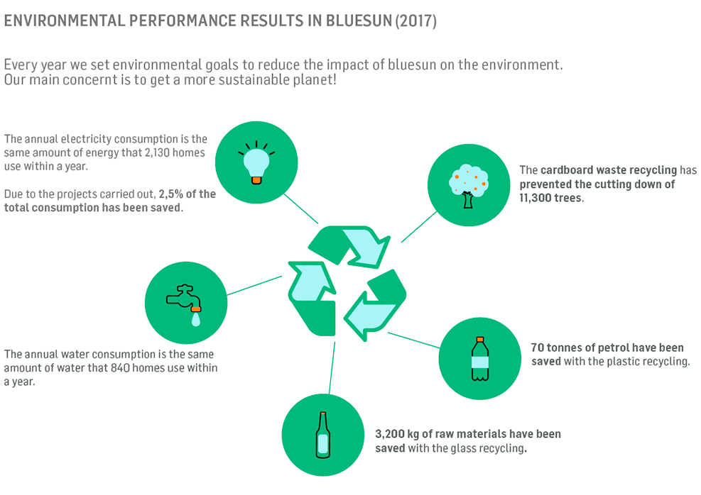 Enviroment performance results in bluesun